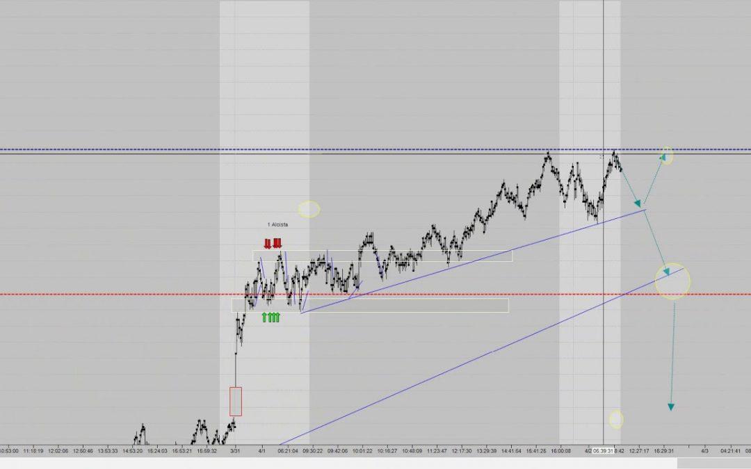 Trading premarket forecast by Dany Perez Trader