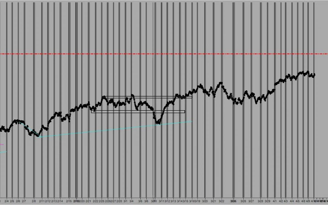 Pre Market Forecast with Manny D Cabrera 04 10 19