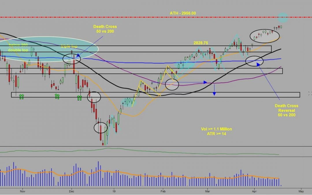 Pre Market Forecast with Manny D Cabrera 04 17 19